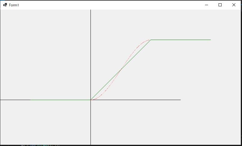 微分係数をもとに新たに作った関数